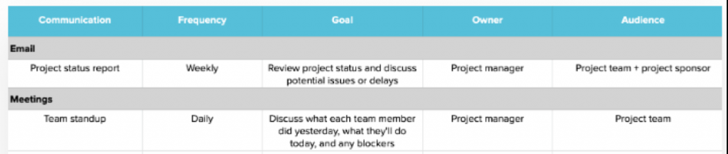 https://www.teamgantt.com/blog/project-management-communication-plan